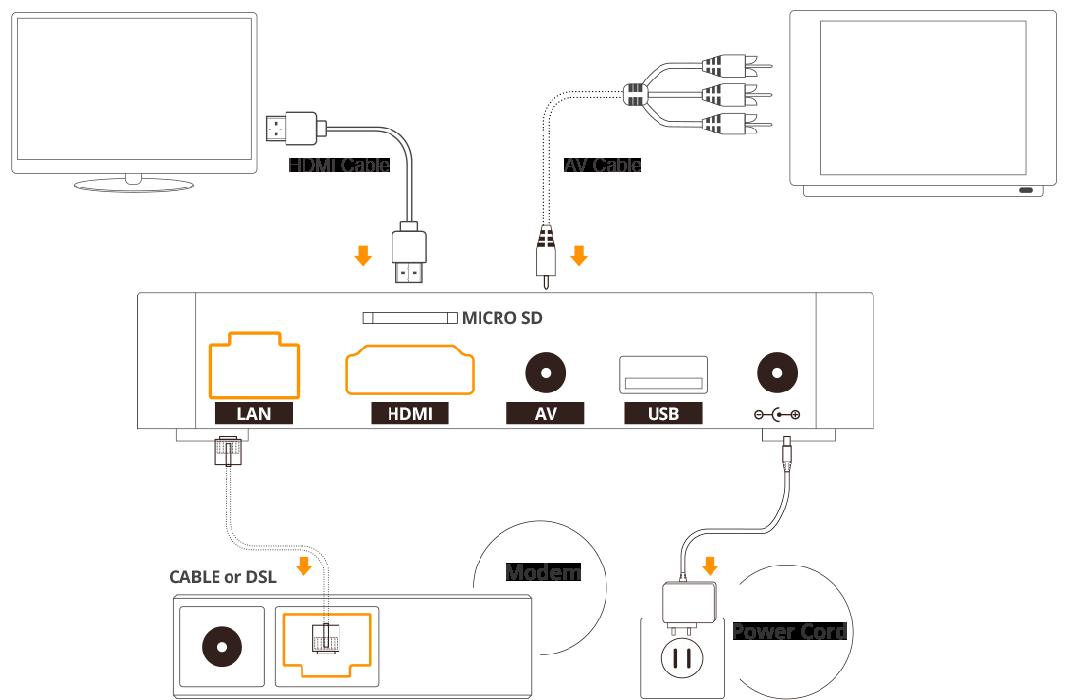 italkbb chinese tv box installation diagram